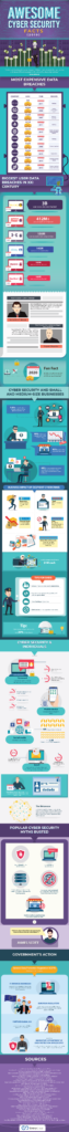 Cyber security infographc