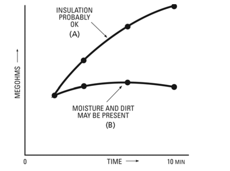 Trends of different insulations in Time-Resistance Method