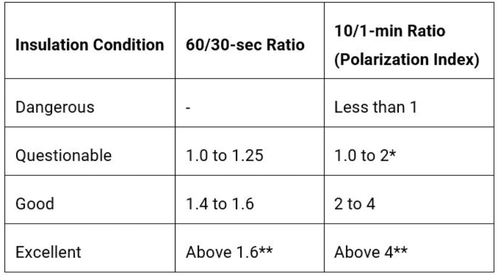 Insulation condition with regard to PI